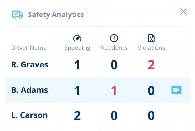 app screenshot of safety analytics