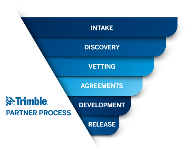 trimble partner program funnel